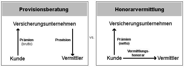 Unterschied zwischen Honorarvermittlung und Provisionsberatung