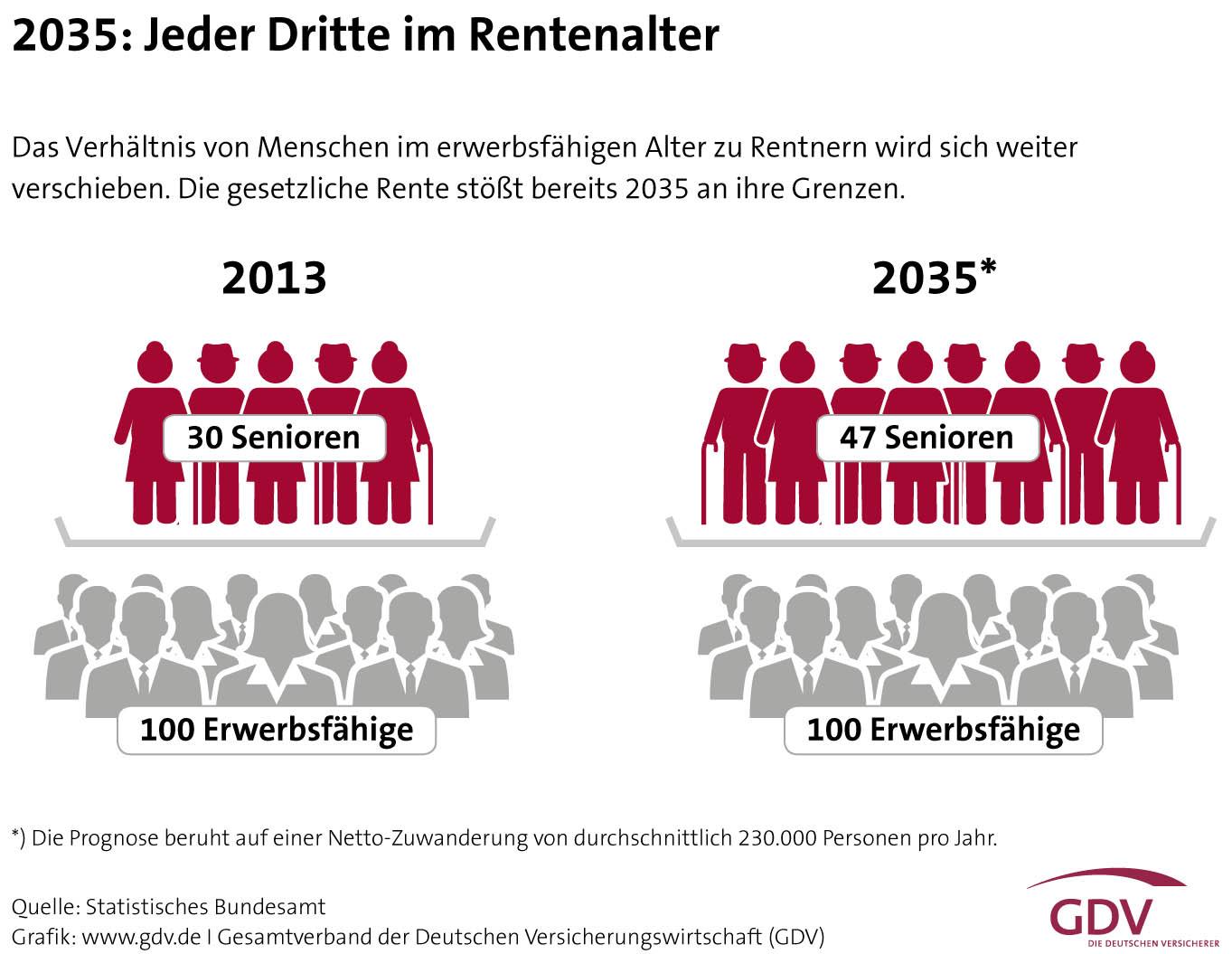 Altersvorsorge - jeder Dritte im Rentenalter