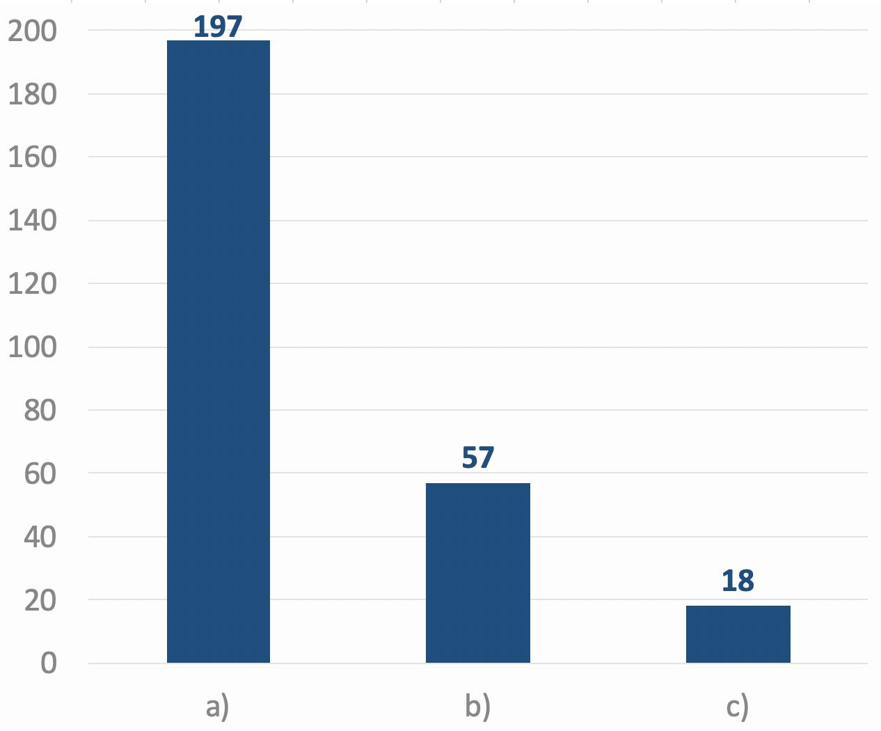 Zahl der Honorar-Finanzanlagenberater in Deutschland zum Januar 2020