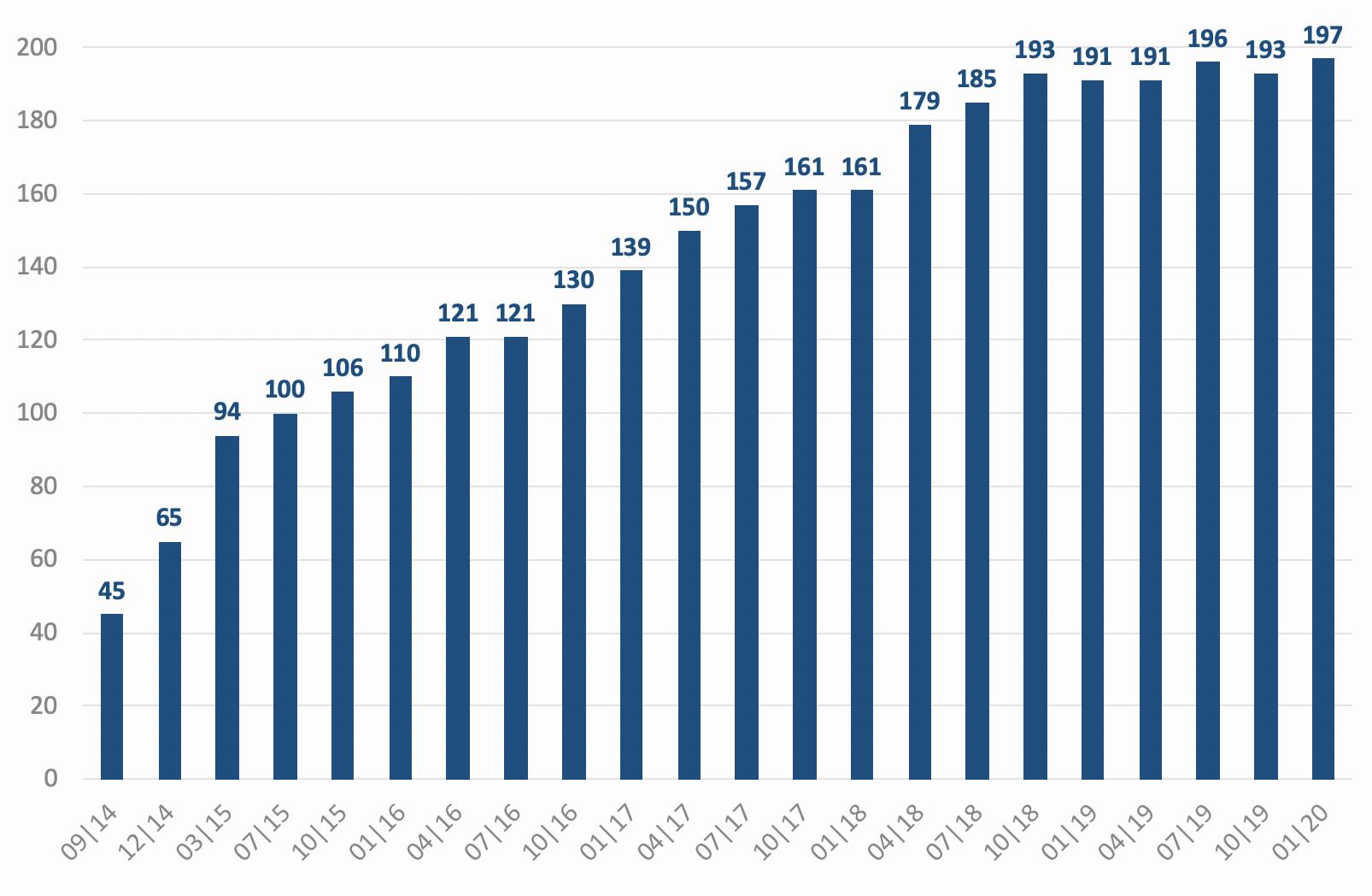 Entwicklung der Honorar-Finanzanlagenberater in Deutschland zum Januar 2020